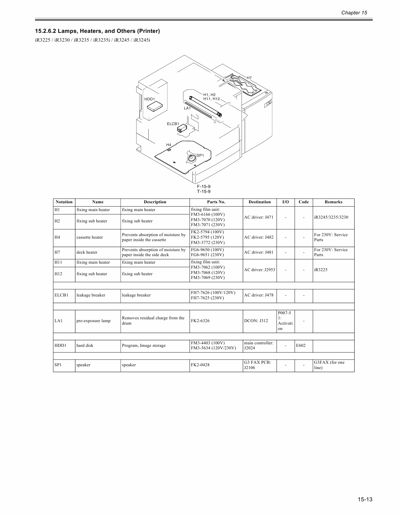 Canon imageRUNNER iR-3245 3235 3230 3225 Parts and Service Manual-4